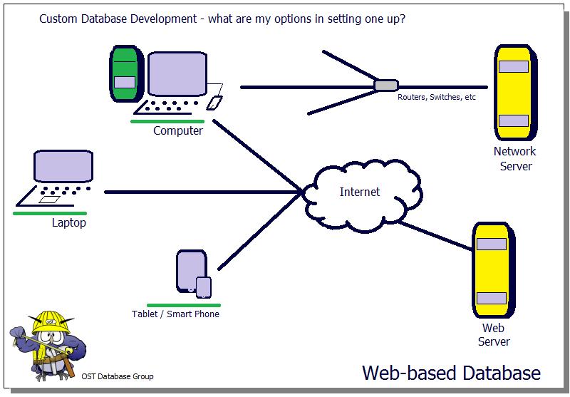 Custom Database Development - Options